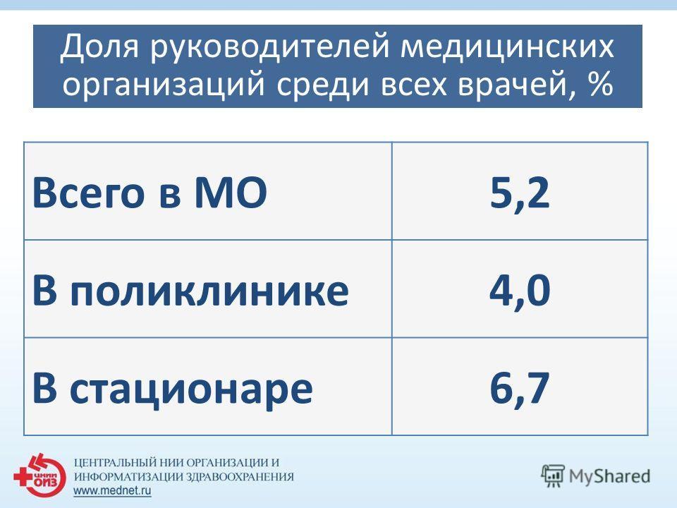 Доля руководителей медицинских организаций среди всех врачей, % Всего в МО5,2 В поликлинике 4,0 В стационаре 6,7