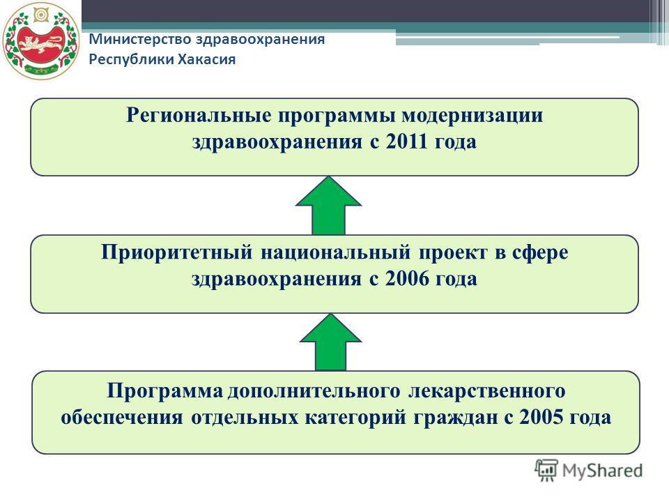 Программа дополнительного лекарственного обеспечения отдельных категорий граждан с 2005 года Приоритетный национальный проект в сфере здравоохранения с 2006 года Региональные программы модернизации здравоохранения с 2011 года