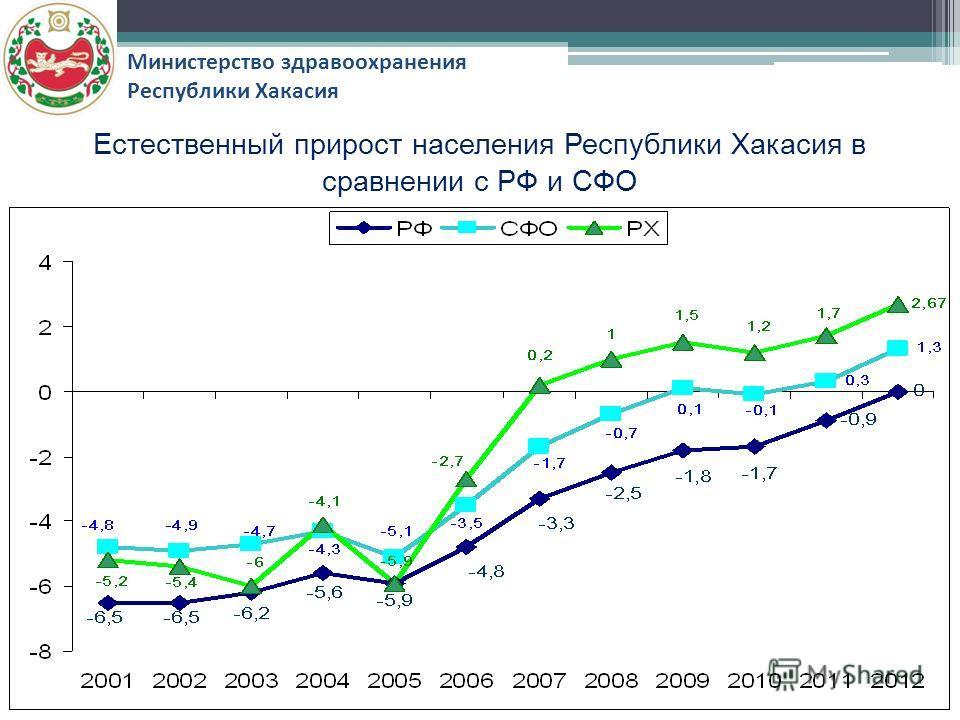 Министерство здравоохранения Республики Хакасия Естественный прирост населения Республики Хакасия в сравнении с РФ и СФО