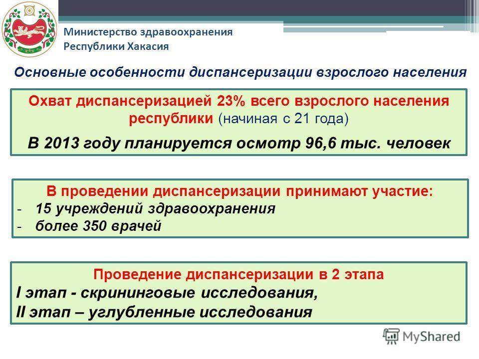 Министерство здравоохранения Республики Хакасия Основные особенности диспансеризации взрослого населения Охват диспансеризацией 23% всего взрослого населения республики (начиная с 21 года) В 2013 году планируется осмотр 96,6 тыс. человек В проведении
