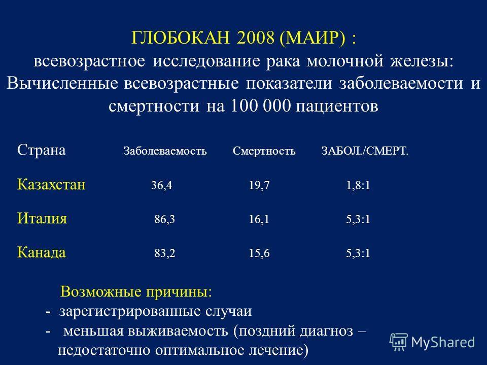 ГЛОБОКАН 2008 (МАИР) : всевозрастное исследование рака молочной железы: Вычисленные всевозрастные показатели заболеваемости и смертности на 100 000 пациентов Страна Заболеваемость Смертность ЗАБОЛ./СМЕРТ. Казахстан 36,419,71,8:1 Италия 86,3 16,1 5,3: