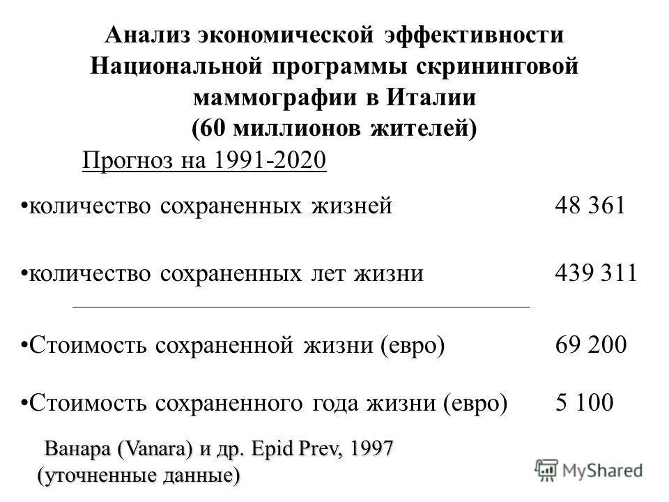 Анализ экономической эффективности Национальной программы скрининговой маммографии в Италии (60 миллионов жителей) количество сохраненных жизней 48 361 количество сохраненных лет жизни 439 311 Стоимость сохраненной жизни (евро) 69 200 Стоимость сохра