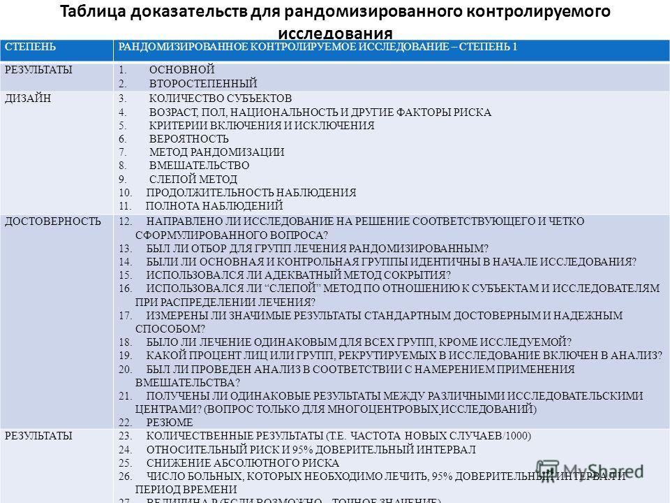 Таблица доказательств для рандомизированного контролируемого исследования СТЕПЕНЬРАНДОМИЗИРОВАННОЕ КОНТРОЛИРУЕМОЕ ИССЛЕДОВАНИЕ – СТЕПЕНЬ 1 РЕЗУЛЬТАТЫ1. ОСНОВНОЙ 2. ВТОРОСТЕПЕННЫЙ ДИЗАЙН3. КОЛИЧЕСТВО СУБЪЕКТОВ 4. ВОЗРАСТ, ПОЛ, НАЦИОНАЛЬНОСТЬ И ДРУГИЕ