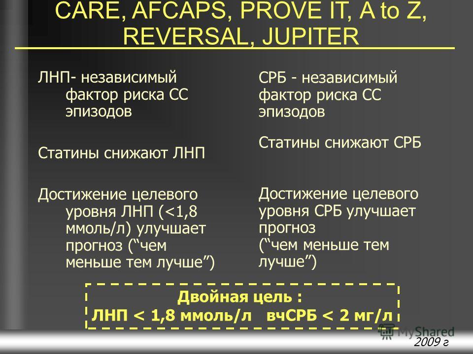 2009 г ЛНП- независимый фактор риска СС эпизодов Статины снижают ЛНП Достижение целевого уровня ЛНП (