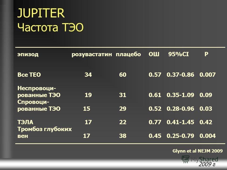 2009 г JUPITER Частота ТЭО эпизод розувастатинплацебоОШ 95%CI P Все ТЕО 34 600.57 0.37-0.86 0.007 Неспровоци- рованные ТЭО 19 310.61 0.35-1.09 0.09 Спровоци- рованные ТЭО 15 290.52 0.28-0.96 0.03 ТЭЛА 17 220.77 0.41-1.45 0.42 Тромбоз глубоких вен 17