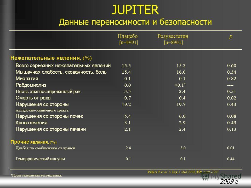 2009 г JUPITER Данные переносимости и безопасности Нежелательные явления, (%) Всего серьезных нежелательных явлений 15.515.20.60 Мышечная слабость, скованность, боль 15.416.00.34 Миопатия 0.1 0.10.82 Рабдомиолиз 0.0