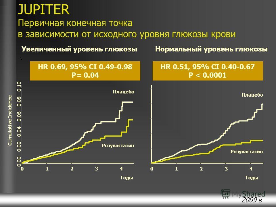 2009 г JUPITER Первичная конечная точка в зависимости от исходного уровня глюкозы крови HR 0.51, 95% CI 0.40-0.67 P < 0.0001 Нормальный уровень глюкозы HR 0.69, 95% CI 0.49-0.98 P= 0.04 Увеличенный уровень глюкозы 01234 Годы 0.00 0.02 0.04 0.06 0.08