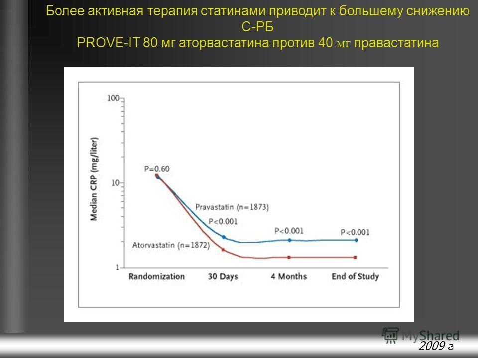 2009 г Более активная терапия статинами приводит к большему снижению С-РБ PROVE-IT 80 мг аторвастатина против 40 мг правастатина