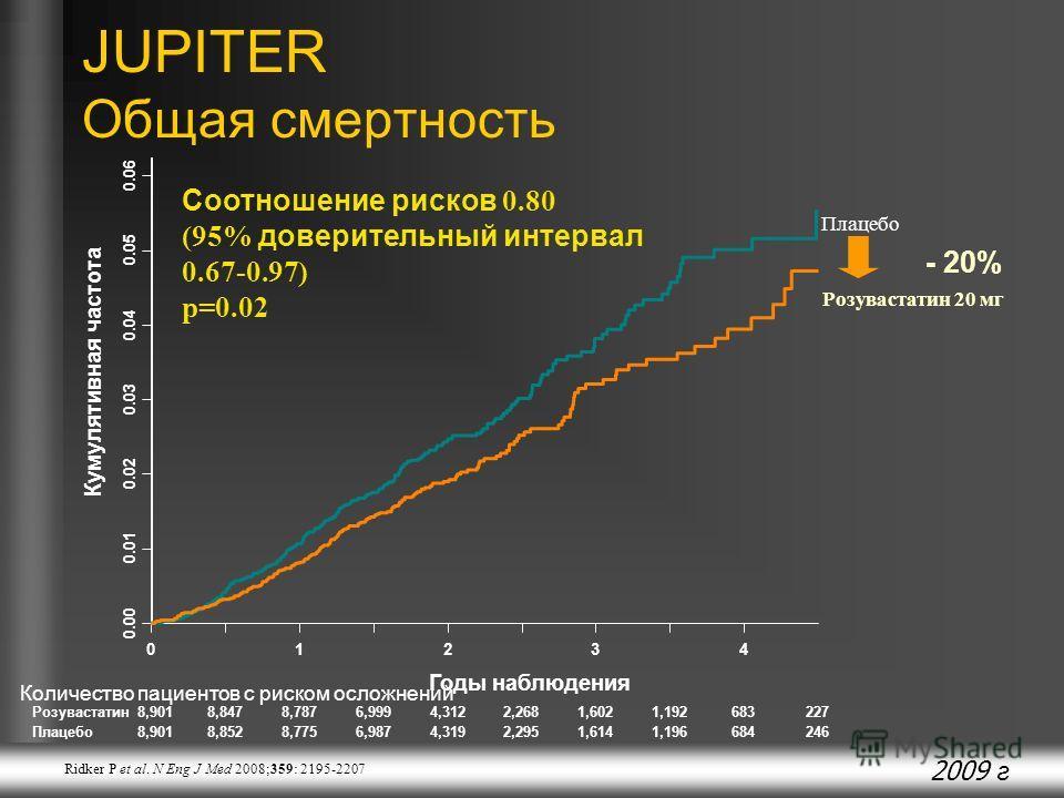 2009 г Плацебо Розувастатин 20 мг JUPITER Общая смертность Соотношение рисков 0.80 (95% доверительный интервал 0.67-0.97) p=0.02 01234 0.00 0.01 0.02 0.03 0.04 0.05 0.06 Кумулятивная частота Количество пациентов с риском осложнений Годы наблюдения Ро