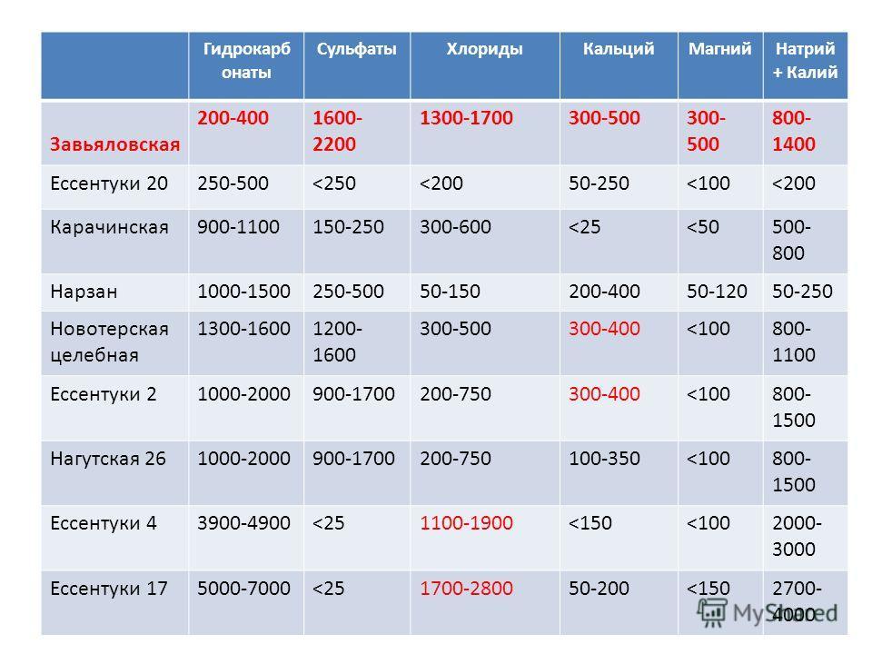 Гидрокарб онаты Сульфаты ХлоридыКальций МагнийНатрий + Калий Завьяловская 200-4001600- 2200 1300-1700300-500 800- 1400 Ессентуки 20250-500