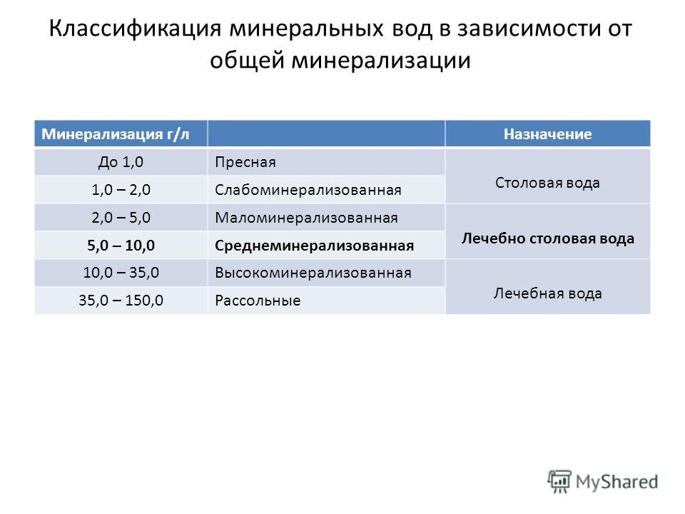 Классификация минеральных вод в зависимости от общей минерализации Минерализация г/л Назначение До 1,0Пресная Столовая вода 1,0 – 2,0Слабоминерализованная 2,0 – 5,0Маломинерализованная Лечебно столовая вода 5,0 – 10,0Среднеминерализованная 10,0 – 35,