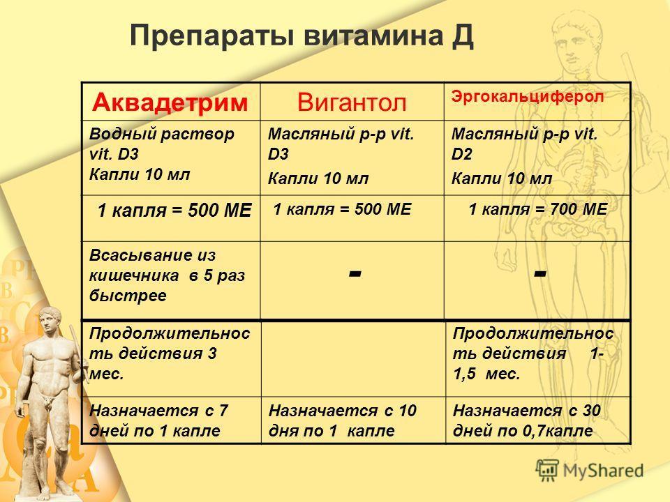 Препараты витамина Д Аквадетрим Вигантол Эргокальциферол Водный раствор vit. D3 Капли 10 мл Масляный р-р vit. D3 Капли 10 мл Масляный р-р vit. D2 Капли 10 мл 1 капля = 500 МЕ 1 капля = 700 МЕ Всасывание из кишечника в 5 раз быстрее - - Продолжительно