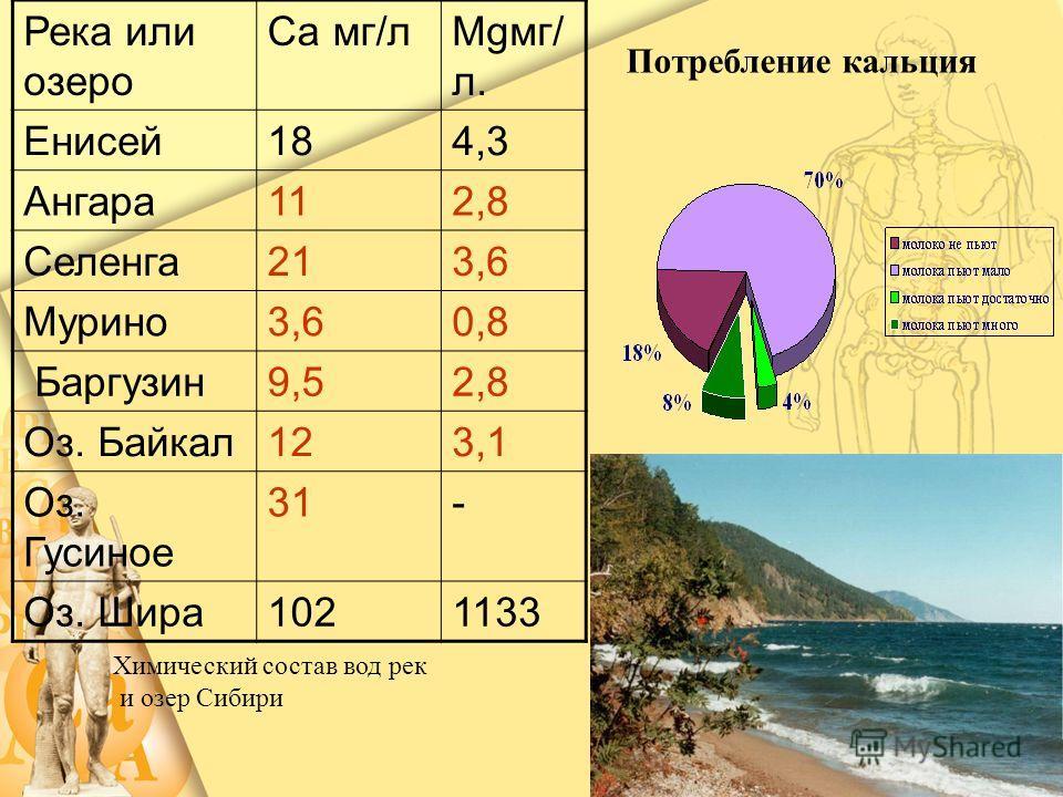 Река или озеро Са мг/лМgмг/ л. Енисей 184,3 Ангара 112,8 Селенга 213,6 Мурино 3,60,8 Баргузин 9,52,8 Оз. Байкал 123,1 Оз. Гусиное 31- Оз. Шира 1021133 Химический состав вод рек и озер Сибири Потребление кальция