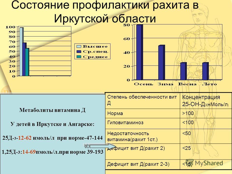 Состояние профилактики рахита в Иркутской области Степень обеспеченности вит Д Концентрация 25-ОН-Д 3( н Моль/л ) Норма>100 Гиповитаминоз