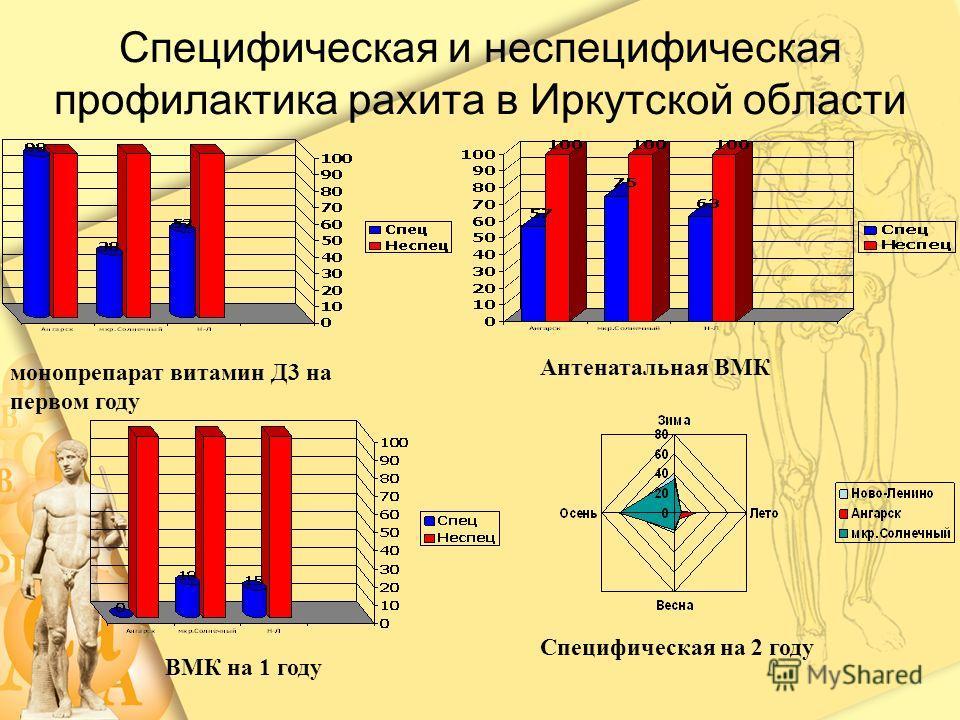 Специфическая и неспецифическая профилактика рахита в Иркутской области ВМК на 1 году монопрепарат витамин Д3 на первом году Антенатальная ВМК Специфическая на 2 году