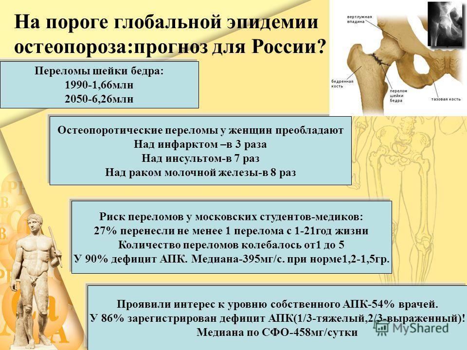 На пороге глобальной эпидемии остеопороза:прогноз для России? Переломы шейки бедра: 1990-1,66 млн 2050-6,26 млн Остеопоротические переломы у женщин преобладают Над инфарктом –в 3 раза Над инсультом-в 7 раз Над раком молочной железы-в 8 раз Риск перел