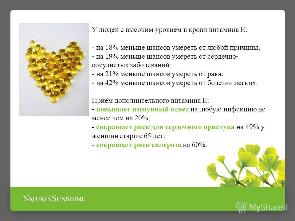 У людей с высоким уровнем в крови витамина Е: - на 18% меньше шансов умереть от любой причины; - на 19% меньше шансов умереть от сердечно- сосудистых заболеваний: - на 21% меньше шансов умереть от рака; - на 42% меньше шансов умереть от болезни легки