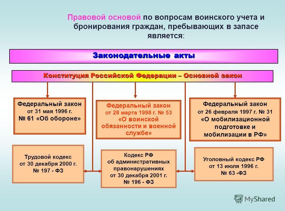 Принципы правового регулирования воинского учета и бронирования ГПЗ используются следующие: Централизованное руководство. Организует и руководит ГШ ВС РФ. Плановость и контроль. Работа по воинскому учету планируется и контролируется на всех уровнях с