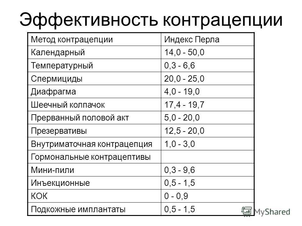 Эффективность контрацепции Метод контрацепции Индекс Перла Календарный 14,0 - 50,0 Температурный 0,3 - 6,6 Спермициды 20,0 - 25,0 Диафрагма 4,0 - 19,0 Шеечный колпачок 17,4 - 19,7 Прерванный половой акт 5,0 - 20,0 Презервативы 12,5 - 20,0 Внутриматоч