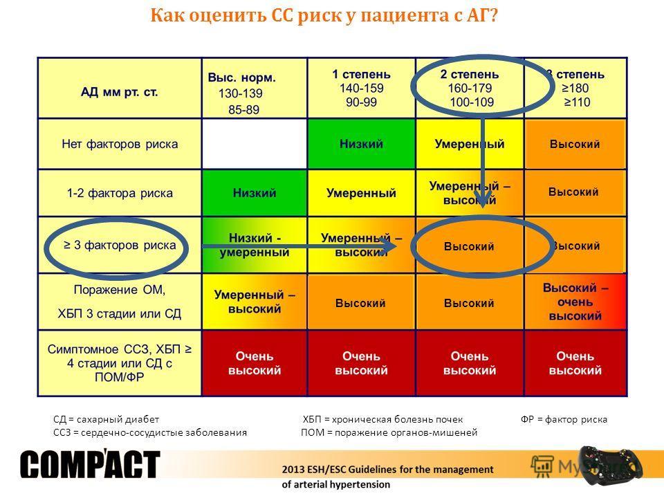 Как оценить СС риск у пациента с АГ? СД = сахарный диабет ХБП = хроническая болезнь почек ФР = фактор риска ССЗ = сердечно-сосудистые заболевания ПОМ = поражение органов-мишеней Высокий