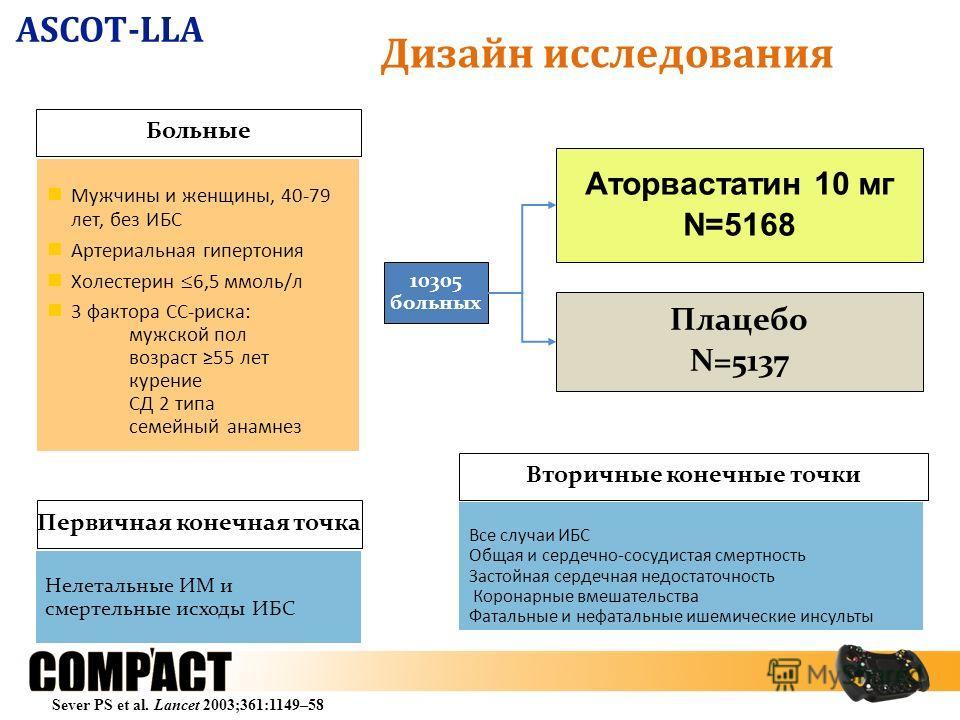 ASCOT-LLA Плацебо N=5137 Аторвастатин 10 мг N=5168 10305 больных Больные Первичная конечная точка Мужчины и женщины, 40-79 лет, без ИБС Артериальная гипертония Холестерин 6,5 ммоль/л 3 фактора СС-риска: мужской пол возраст 55 лет курение СД 2 типа се
