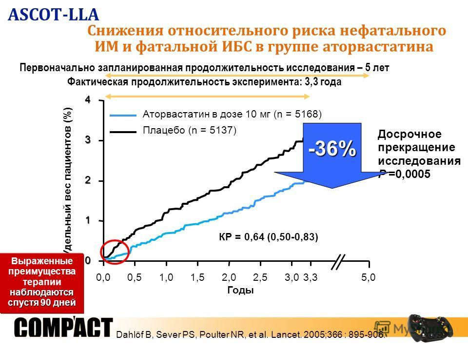 Снижения относительного риска нефатального ИМ и фатальной ИБС в группе аторвастатина 0 1 2 34 КР = 0,64 (0,50-0,83) Удельный вес пациентов (%) Аторвастатин в дозе 10 мг (n = 5168) Первоначально запланированная продолжительность исследования – 5 лет Ф