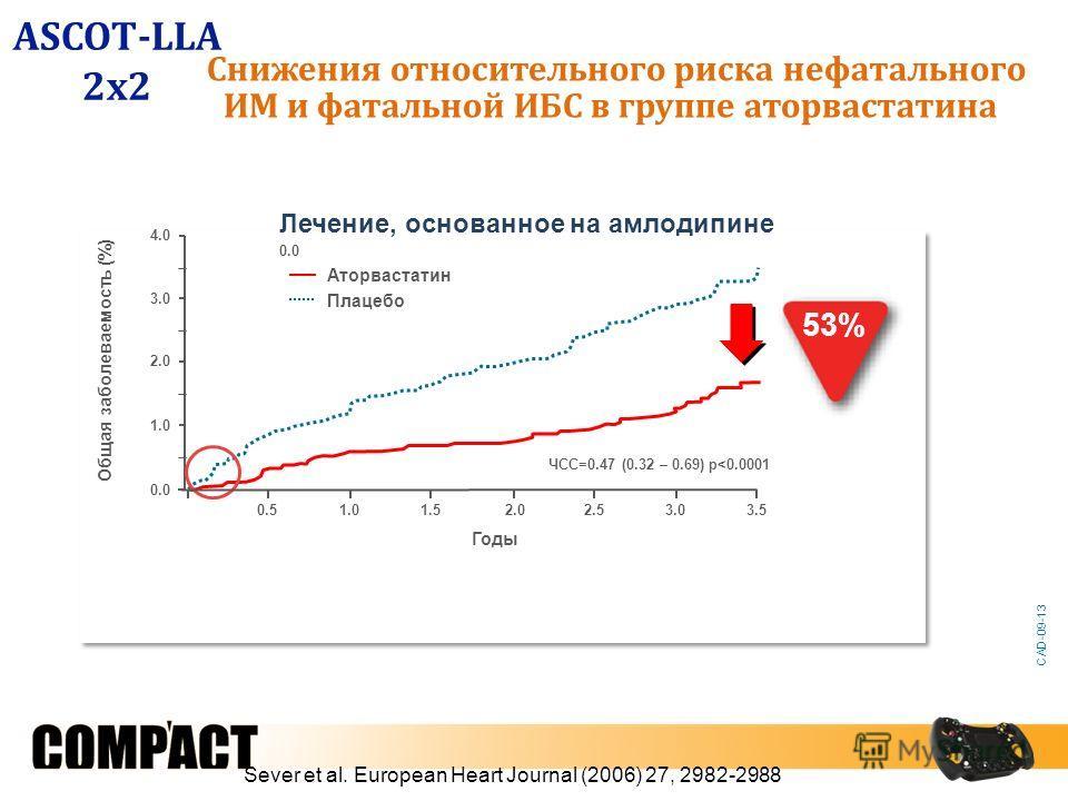Sever et al. European Heart Journal (2006) 27, 2982-2988 0.0 1.0 2.0 3.0 4.0 Годы Общая заболеваемость (%) Аторвастатин Плацебо 0.51.01.52.02.53.03.5 Лечение, основанное на амлодипине ЧСС=0.47 (0.32 – 0.69) p