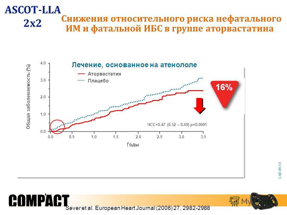 0.0 1.0 2.0 3.0 4.0 Годы Общая заболеваемость (%) Аторвастатин Плацебо 0.51.01.52.02.53.03.5 Лечение, основанное на атенололе ЧСС=0.47 (0.32 – 0.69) p