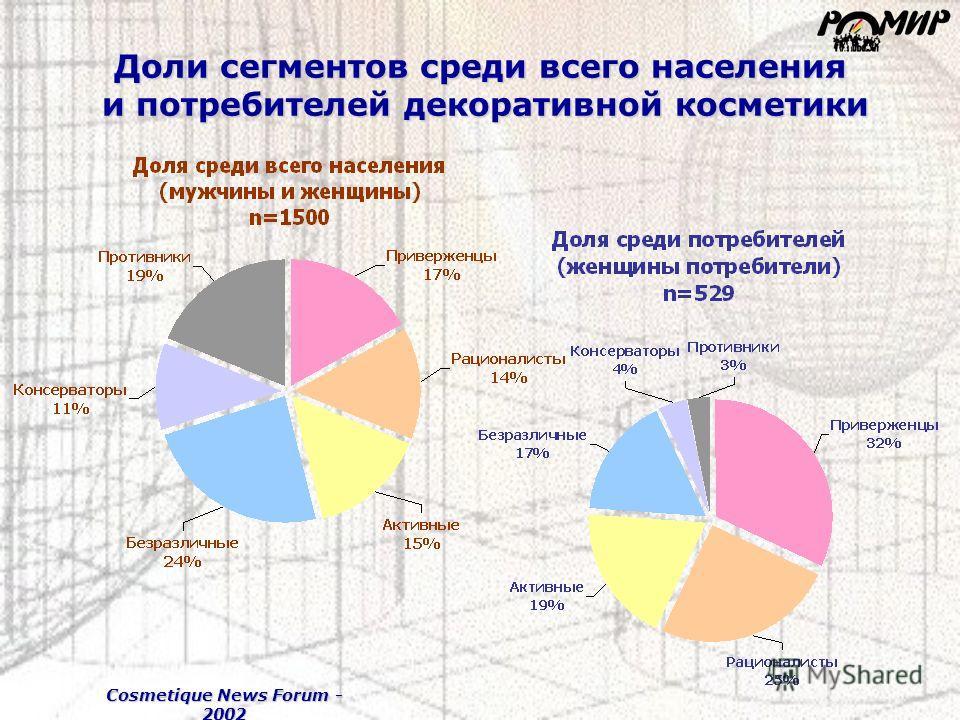 Cosmetique News Forum - 2002 Доли сегментов среди всего населения и потребителей декоративной косметики