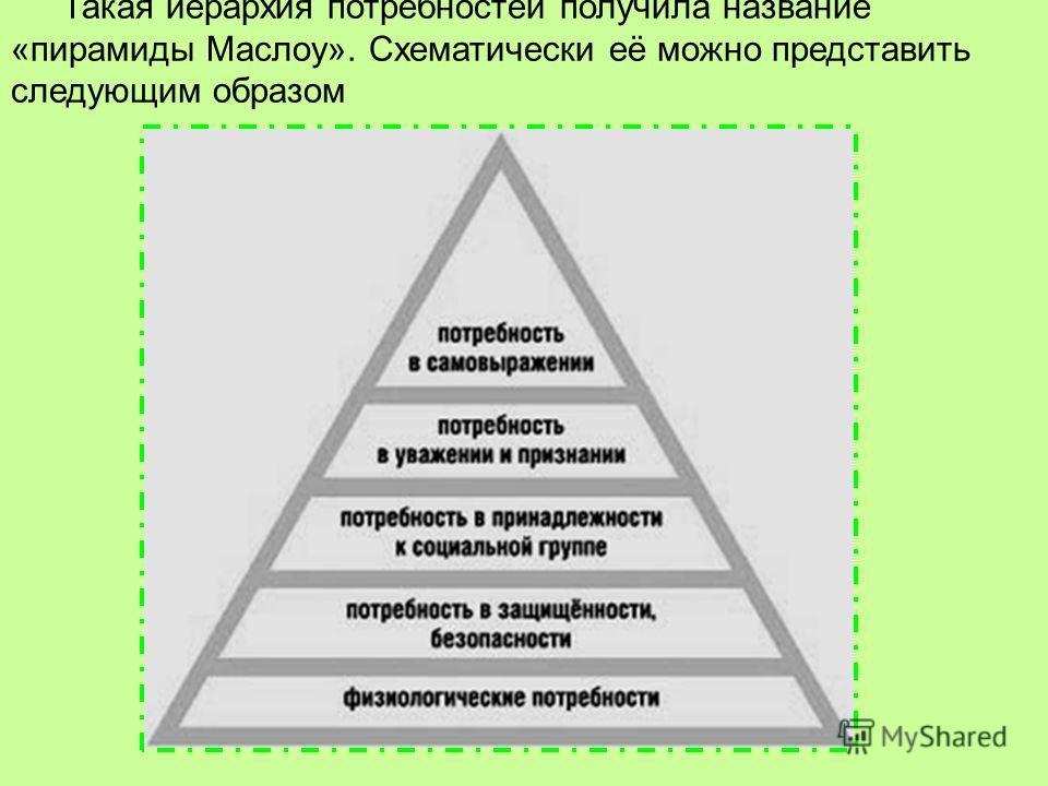 Такая иерархия потребностей получила название «пирамиды Маслоу». Схематически её можно представить следующим образом
