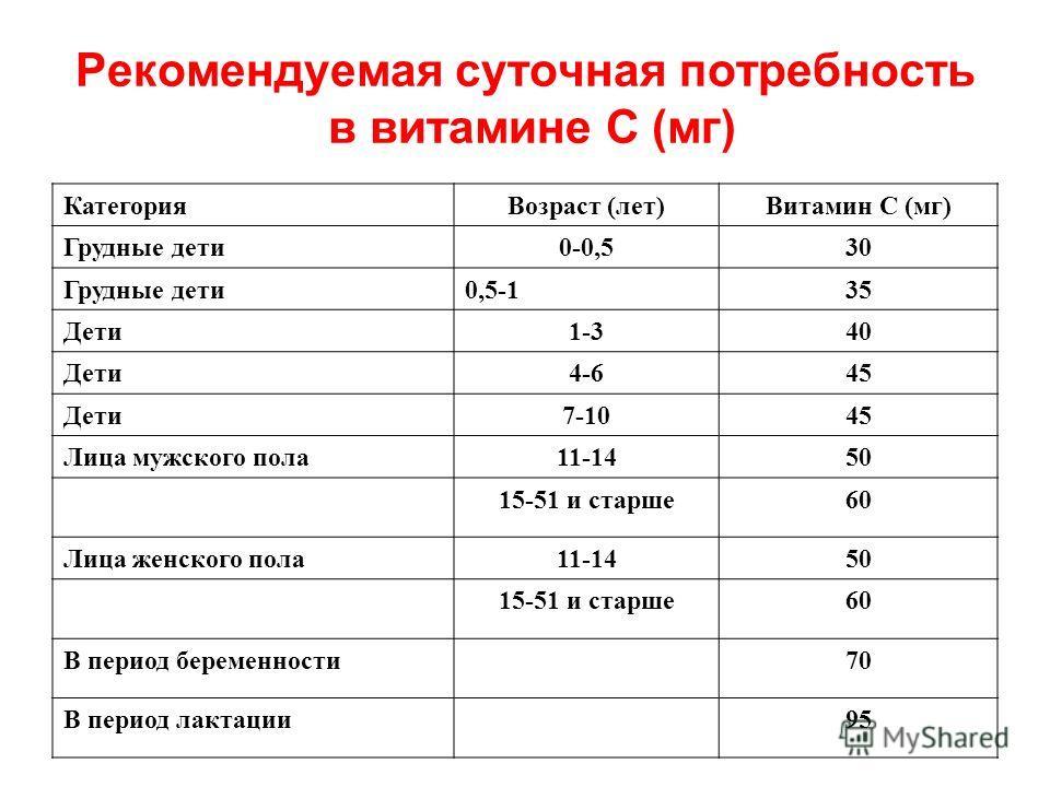Рекомендуемая суточная потребность в витамине С (мг) Категория Возраст (лет)Витамин С (мг) Грудные дети 0-0,530 Грудные дети 0,5-135 Дети 1-340 Дети 4-645 Дети 7-1045 Лица мужского пола 11-1450 15-51 и старше 60 Лица женского пола 11-1450 15-51 и ста