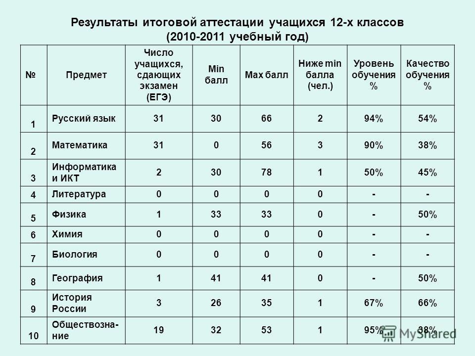 Результаты итоговой аттестации учащихся 12-х классов (2010-2011 учебный год) Предмет Число учащихся, сдающих экзамен (ЕГЭ) Min балл Max балл Ниже min балла (чел.) Уровень обучения % Качество обучения % 1 Русский язык 313066294%54% 2 Математика 310563