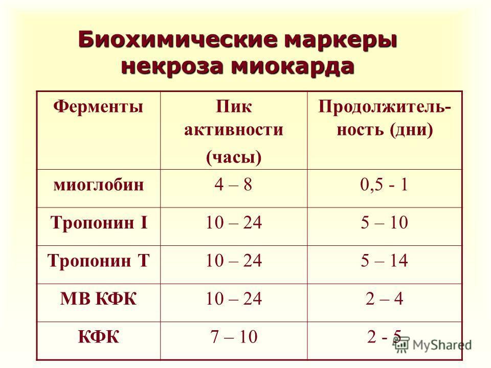 Биохимические маркеры некроза миокарда Ферменты Пик активности (часы) Продолжитель- ность (дни) миоглобин 4 – 80,5 - 1 Тропонин I10 – 245 – 10 Тропонин Т10 – 245 – 14 МВ КФК10 – 242 – 4 КФК7 – 102 - 5