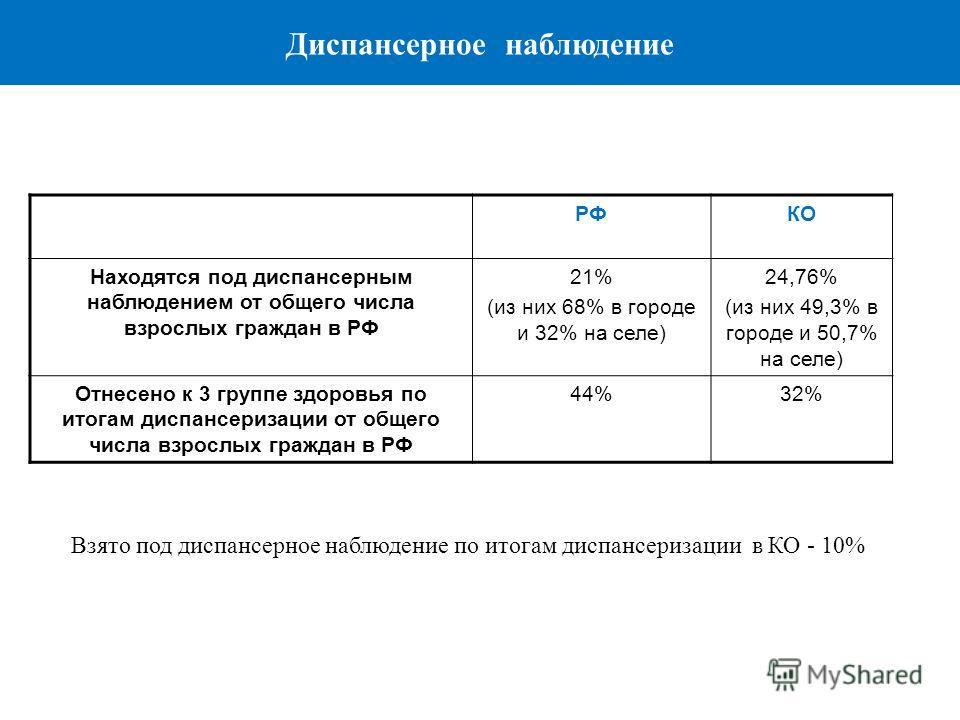 РФКО Находятся под диспансерным наблюдением от общего числа взрослых граждан в РФ 21% (из них 68% в городе и 32% на селе) 24,76% (из них 49,3% в городе и 50,7% на селе) Отнесено к 3 группе здоровья по итогам диспансеризации от общего числа взрослых г