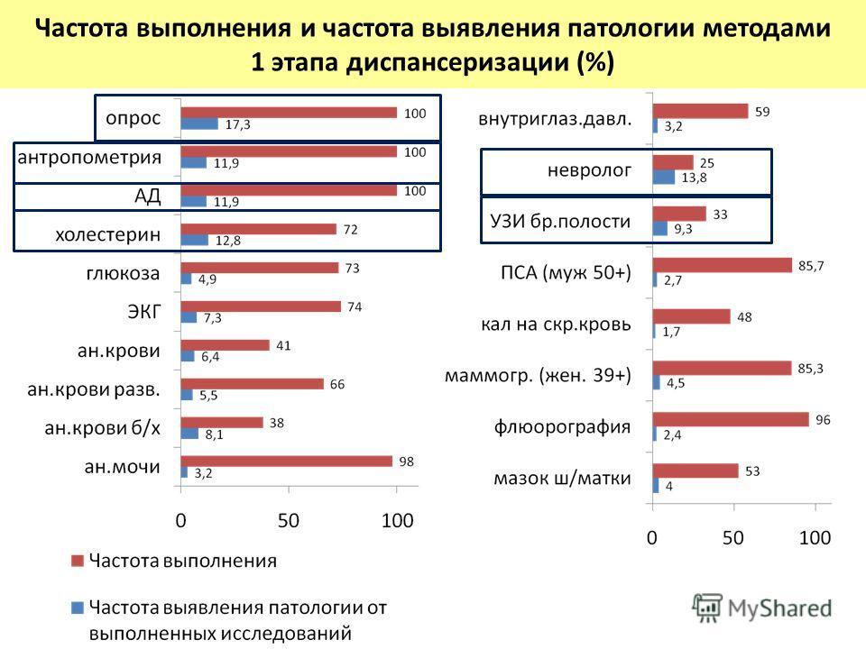 Частота выполнения и частота выявления патологии методами 1 этапа диспансеризации (%)