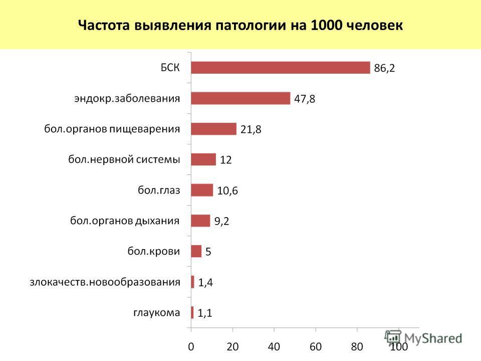 Частота выявления патологии на 1000 человек