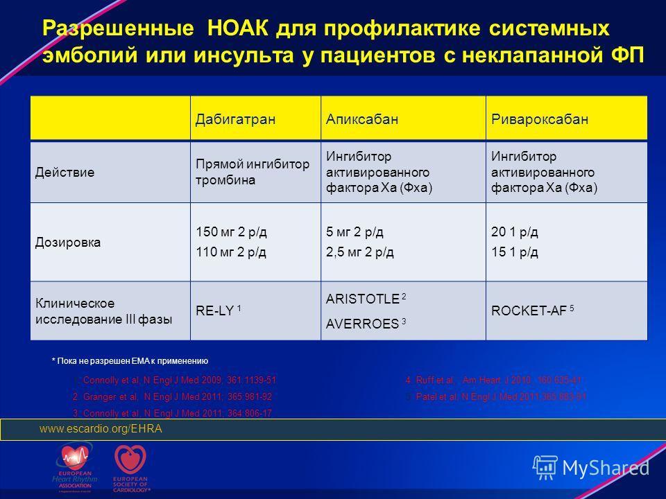 Разрешенные НОАК для профилактике системных эмболий или инсульта у пациентов с неклапанной ФП Дабигатран АпиксабанРивароксабан Действие Прямой ингибитор тромбина Ингибитор активированного фактора Xa (Фxa) Дозировка 150 мг 2 р/д 110 мг 2 р/д 5 мг 2 р/