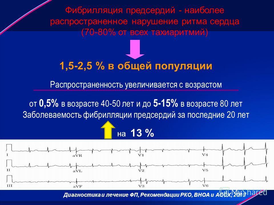 1,5-2,5 % в общей популяции Распространенность увеличивается с возрастом от 0,5% в возрасте 40-50 лет и до 5-15% в возрасте 80 лет Заболеваемость фибрилляции предсердий за последние 20 лет на 13 % Фибрилляция предсердий - наиболее распространенное на