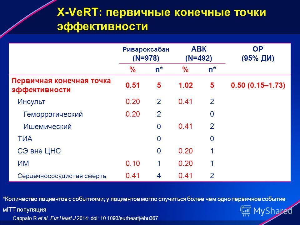 X-VeRT: первичные конечные точки эффективности Ривароксабан (N=978) АВК (N=492) ОР (95% ДИ) %n*n*%n*n* Первичная конечная точка эффективности 0.5151.0250.50 (0.15–1.73) Инсульт 0.2020.412 Геморрагический 0.2020 Ишемический 00.412 ТИА00 СЭ вне ЦНС00.2