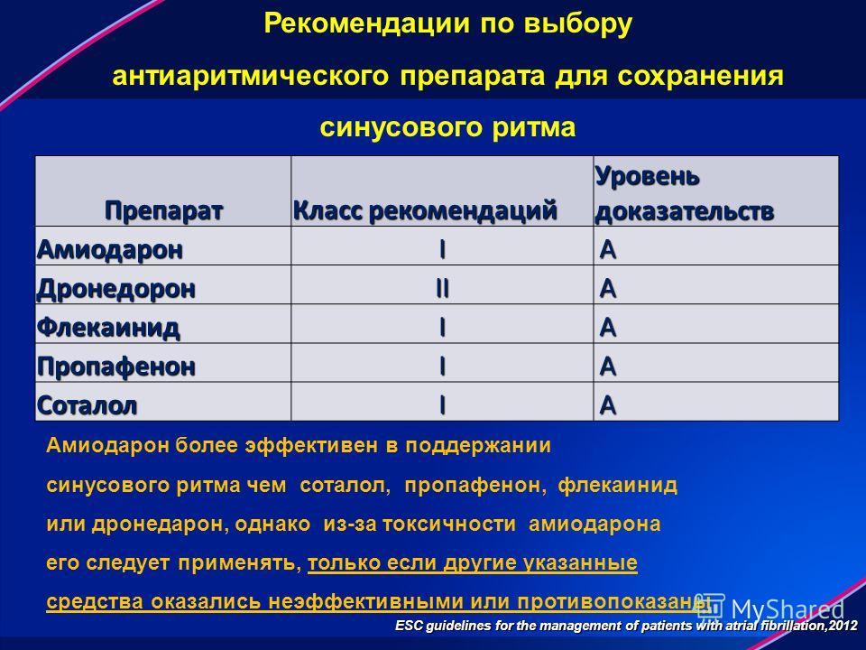 Рекомендации по выбору антиаритмического препарата для сохранения синусового ритма Препарат Класс рекомендаций Уровень доказательств АмиодаронI A ДронедоронII A ФлекаинидI A ПропафенонI A СоталолI A Амиодарон более эффективен в поддержании синусового