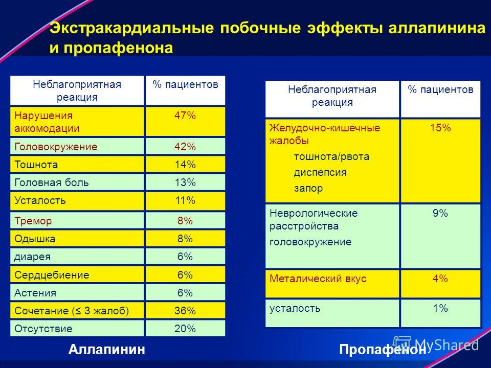 Экстракардиальные побочные эффекты аллапинина и пропафенона Неблагоприятная реакция % пациентов Нарушения аккомодации 47% Головокружение 42% Тошнота 14% Головная боль 13% Усталость 11% Тремор 8% Одышка 8% диарея 6% Сердцебиение 6% Астения 6% Сочетани