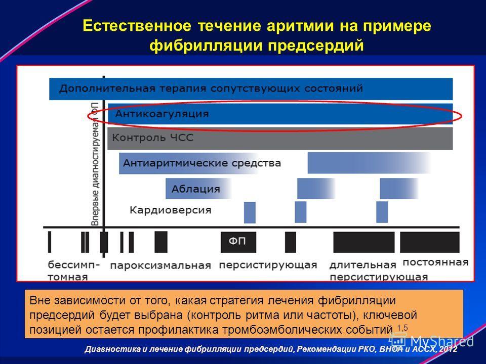 Естественное течение аритмии на примере фибрилляции предсердий Вне зависимости от того, какая стратегия лечения фибрилляции предсердий будет выбрана (контроль ритма или частоты), ключевой позицией остается профилактика тромбоэмболических событий 1,5
