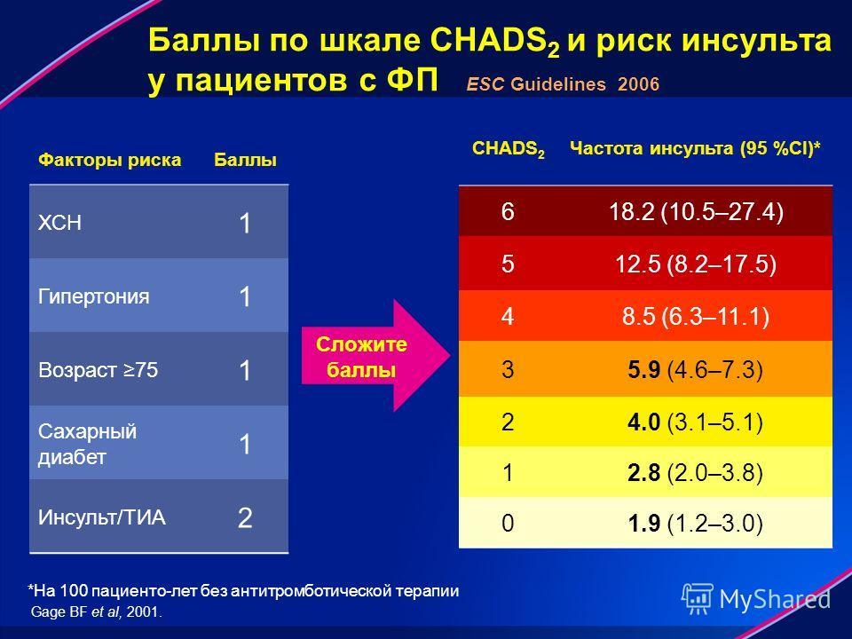 Баллы по шкале CHADS 2 и риск инсульта у пациентов с ФП ESC Guidelines 2006 Факторы риска Баллы ХСН 1 Гипертония 1 Возраст 75 1 Сахарный диабет 1 Инсульт/ТИА 2 Сложите баллы Gage BF et al, 2001. CHADS 2 Частота инсульта (95 %CI)* 618.2 (10.5–27.4) 51