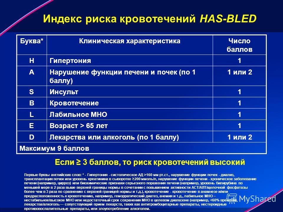 Индекс риска кровотечений HAS-BLED Буква*Клиническая характеристика Число баллов HГипертония 1 AНарушение функции печени и почек (по 1 баллу) 1 или 2 SИнсульт 1 BКровотечение 1 LЛабильное МНО1 EВозраст > 65 лет 1 DЛекарства или алкоголь (по 1 баллу)1