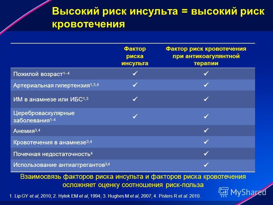 Высокий риск инсульта = высокий риск кровотечения Фактор риска инсульта Фактор риск кровотечения при антикоагулянтной терапии Пожилой возраст 1 4 Артериальная гипертензия 1,3,4 ИМ в анамнезе или ИБС 1,3 Цереброваскулярные заболевания 1-4 Анемия 3,4 К