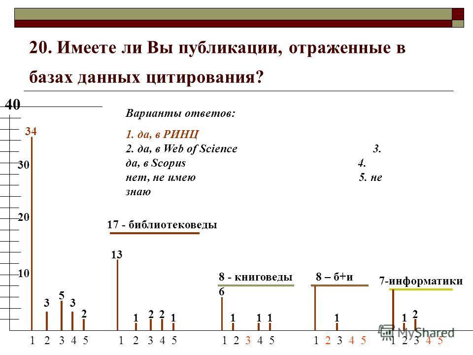 20. Имеете ли Вы публикации, отраженные в базах данных цитирования? 40 17 - библиотековеды 8 - книговеды 8 – б+и 7-информатики 1 2 3 4 5 1 2 3 4 5 1 2 3 4 5 1 2 3 4 5 1 2 3 4 5 Варианты ответов: 1. да, в РИНЦ 2. да, в Web of Science 3. да, в Scopus 4