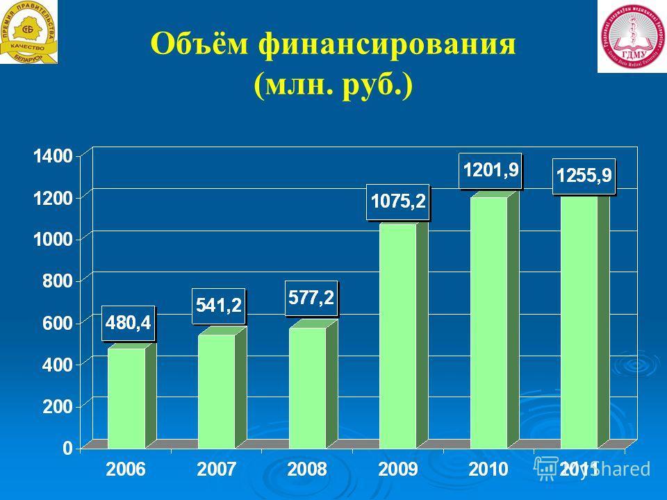 Объём финансирования (млн. руб.)