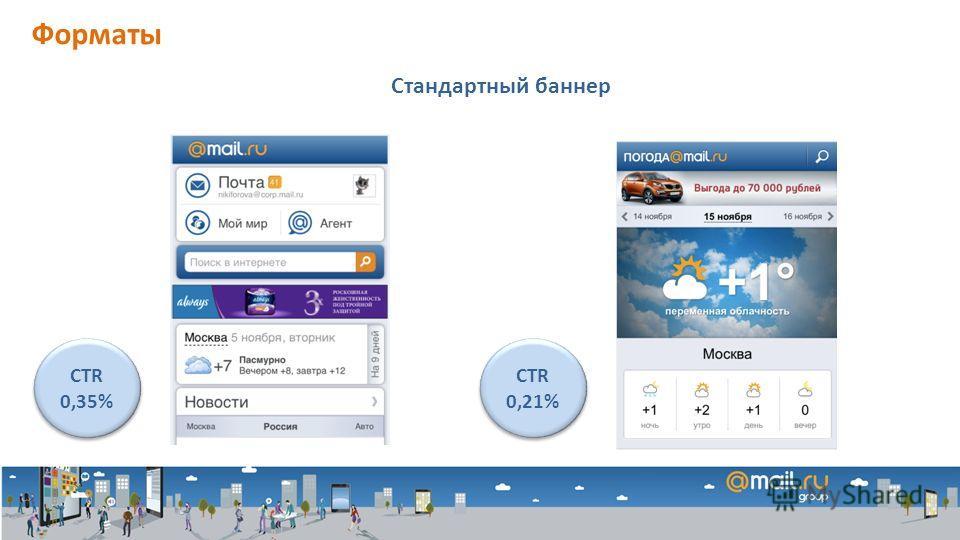 Форматы Стандартный баннер CTR 0,35% CTR 0,21%
