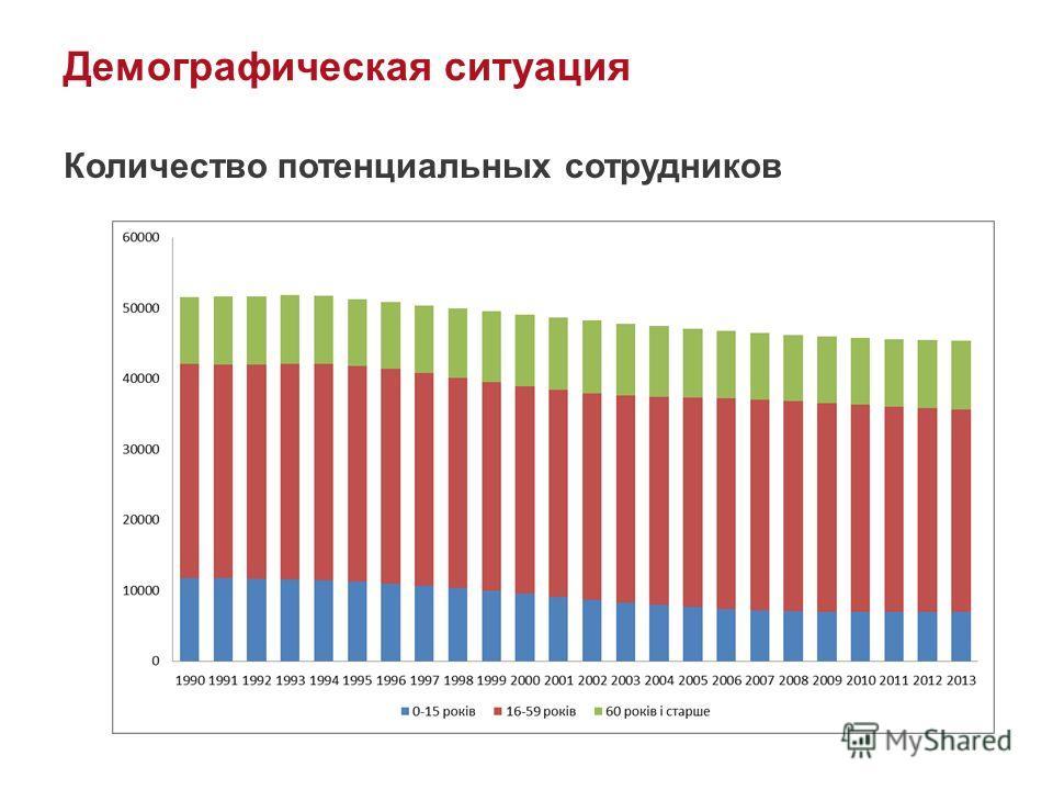 Демографическая ситуация Количество потенциальных сотрудников