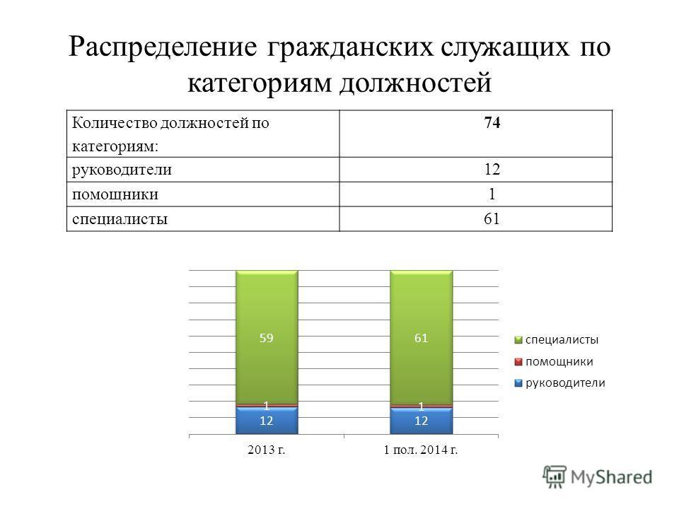 Распределение гражданских служащих по категориям должностей Количество должностей по категориям: 74 руководители 12 помощники 1 специалисты 61